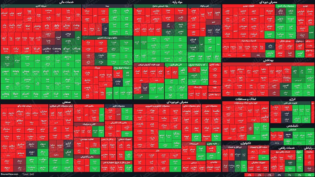 رشد ۳۰هزار واحدی شاخص کل/ ۵۸۰میلیارد پول حقیقی در معاملات امروز بازار سرمایه خارج شد