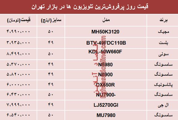 قیمت انواع پرفروشترین تلویزیونها دربازار؟ +جدول