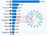 پرجمعیتترین کشورهای جهان/ کشورهای آسیایی پیشتاز هستند