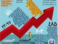 وضعیت تجارت خارجی کشور در سال۹۶ +اینفوگرافیک