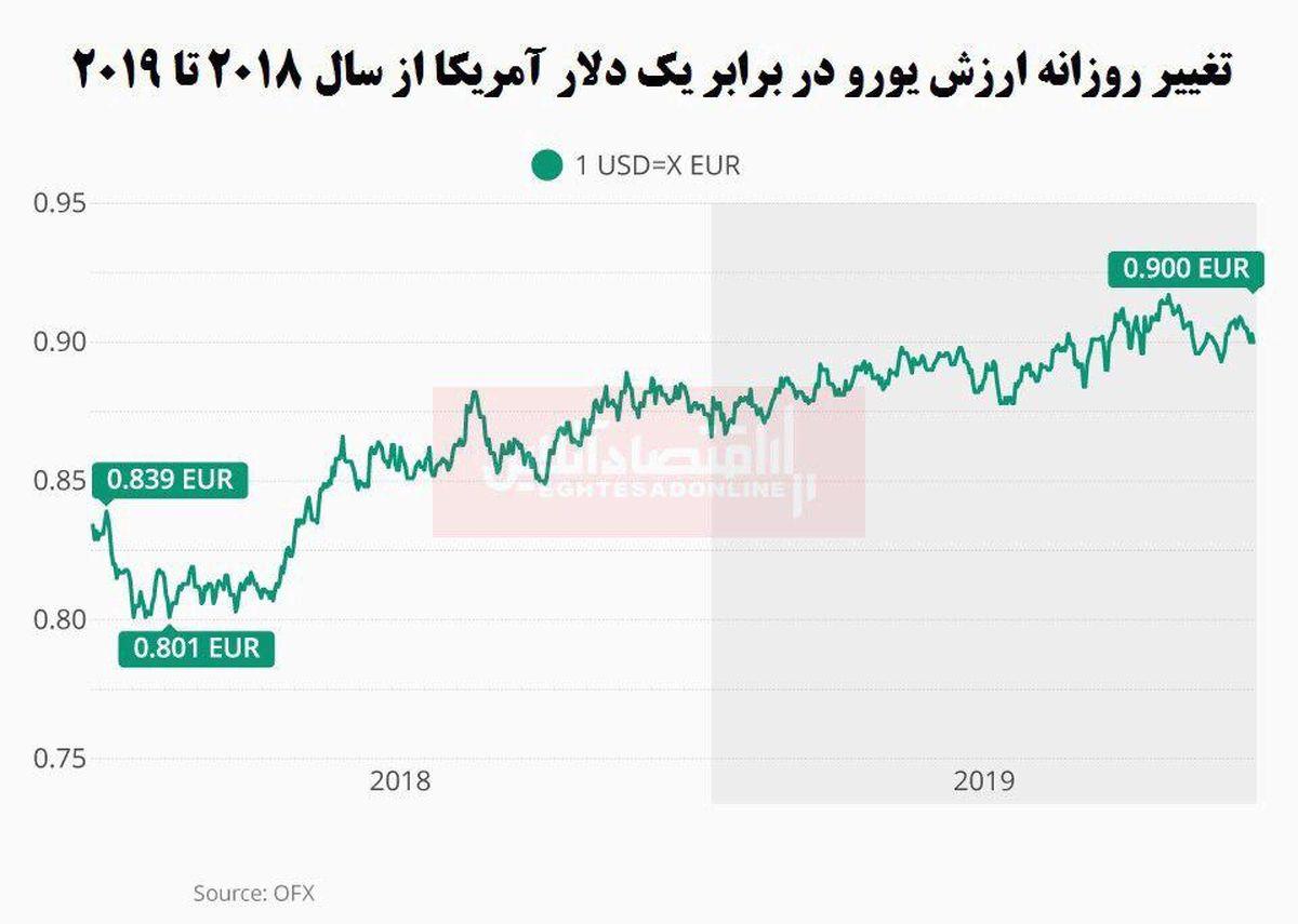 ارزش دلار در برابر یورو افزایش یافت
