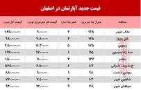 قیمت جدید آپارتمان در اصفهان +جدول