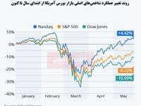 بازار سهام آمریکا از بحران کووید-19 عبور کرد؟/ روزهای رویایی بورس آمریکا با وجود درگیری با کرونا