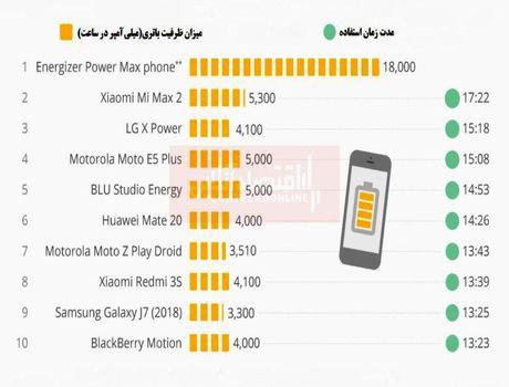 کدام موبایل بهترین و قویترین باتری را دارد؟