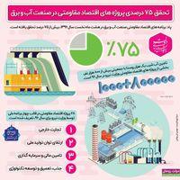 تحقق ۷۵ درصدی پروژههای اقتصاد مقاومتی در صنعت آب و برق +اینفوگرافیک