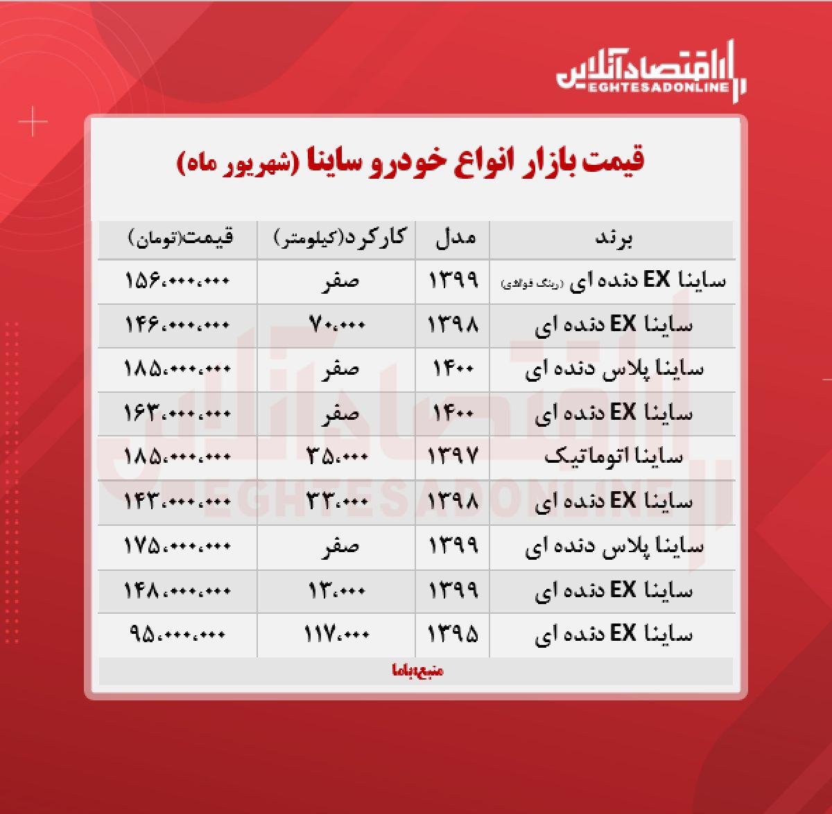 قیمت ساینا پلاس به مرز ۱۷۵ میلیون تومان رسید + جدول