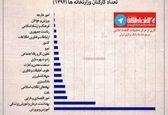بررسی تعداد کارکنان وزارتخانههای کشور +اینفوگرافیک