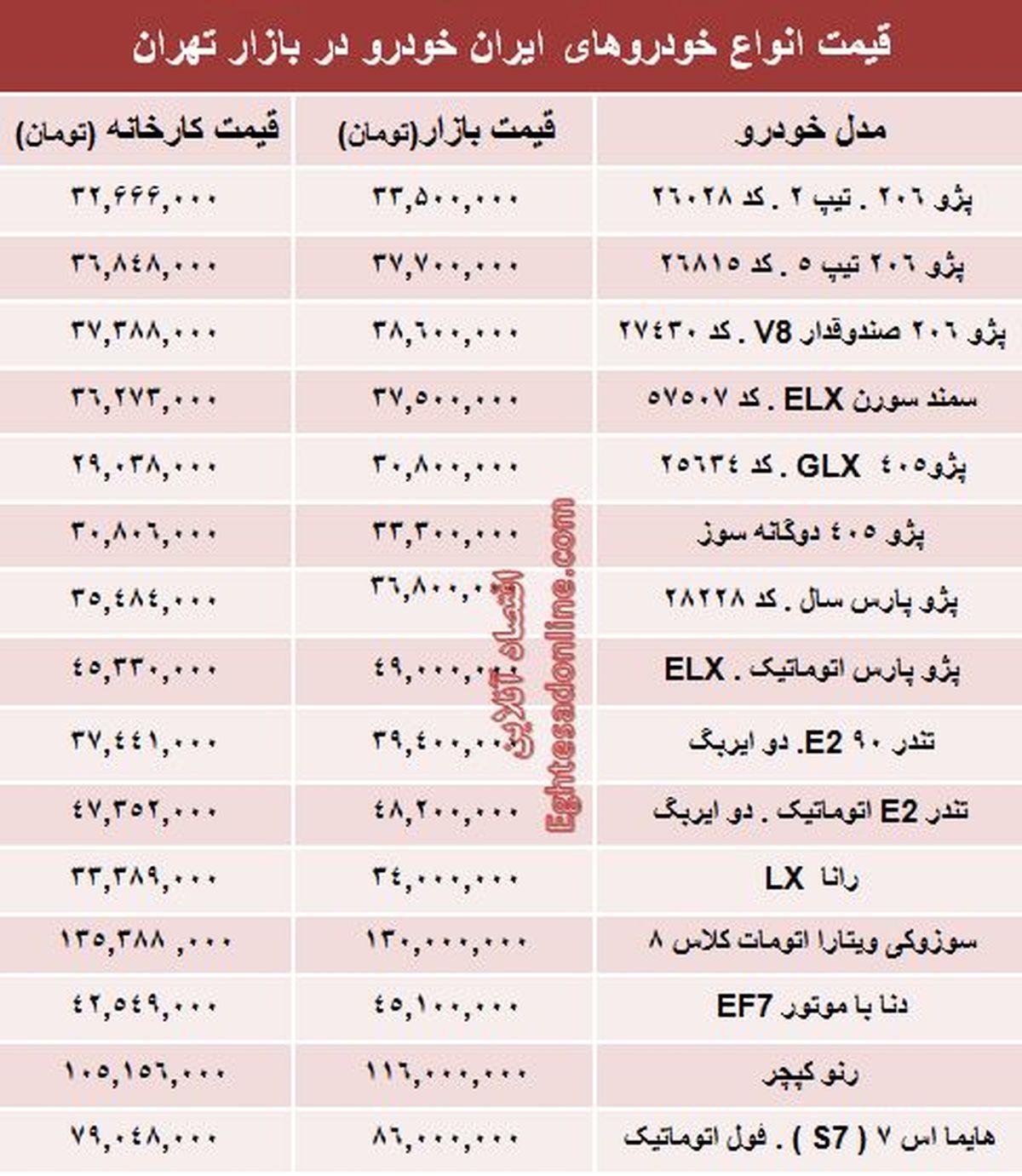 قیمت محصولات ایران خودرو از کارخانه تا بازار +جدول