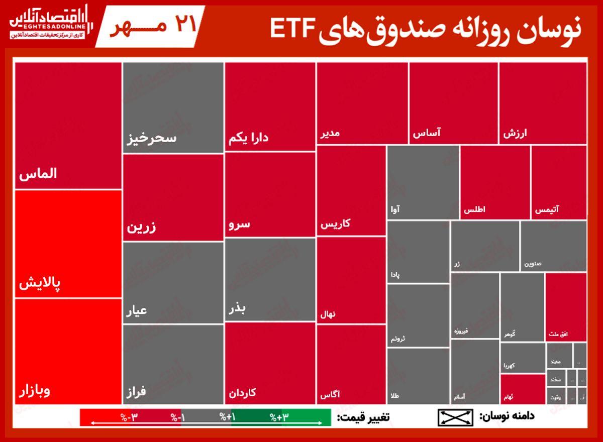 گزارش روزانه صندوق های ETF (۲۱ مهر ۱۴۰۰) / پالایش با ارزش معاملات ۲۸۰میلیارد تومانی، به صدر جدول بازگشت