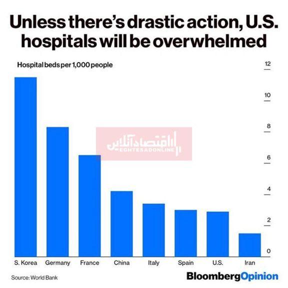 کمبود بیمارستان در آمریکا به رغم ثروتمند بودن این کشور!