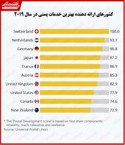 کدام کشورها بهترین خدمات پستی را ارائه میدهند؟/ صدرنشینی کشورهای اروپایی