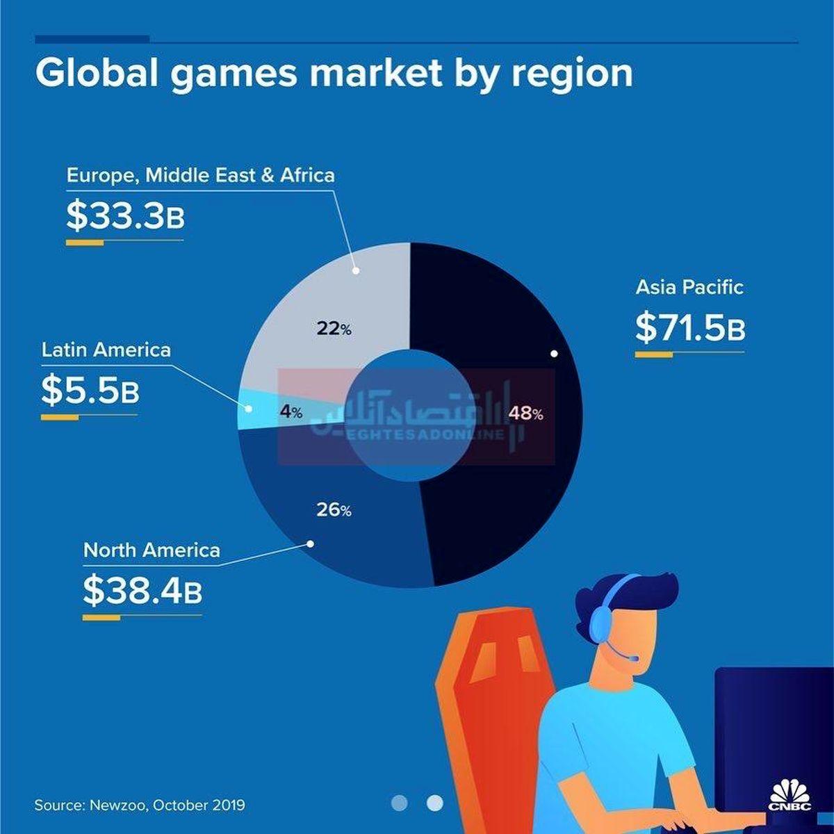 بررسی درآمد صنعت بازی در جهان/ کدام مناطق جهان بیشتر از بازیهای کامپیوتری استفاده میکنند؟