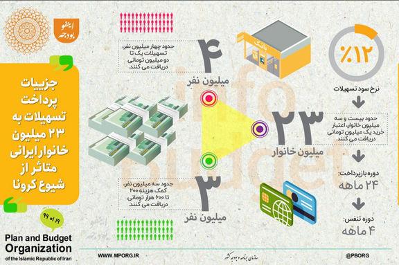 جزئیات پرداخت کمک و تسهیلات به خانوارهای ایرانی متاثر از شیوع کرونا