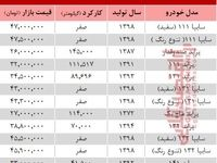 قیمت جدید انواع پراید در بازار تهران +جدول
