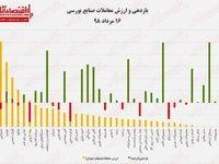بازدهی و ارزش معاملات صنایع بورسی ۱۶مرداد ۹۸