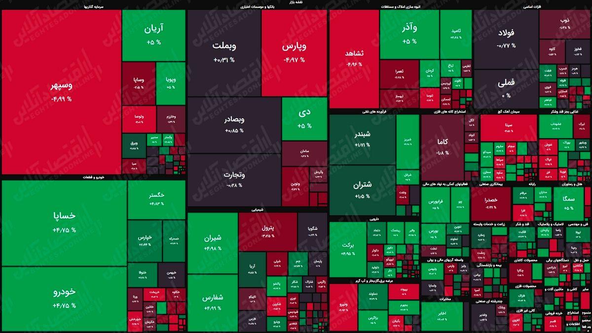 نمای بورس امروز بر اساس ارزش معاملات/ عرضههای آخروقت دیروز شاخص را قرمز کردند