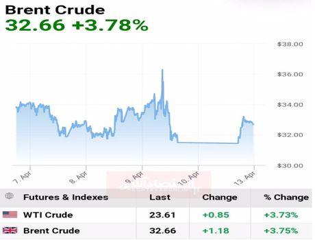 قیمت طلای سیاه پس از نهایی شدن توافق تاریخی کاهش تولید