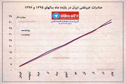 روند رشد صادرات غیرنفتی ایران در سالهای۱۳۹۵ و۱۳۹۶ +اینفوگرافیک