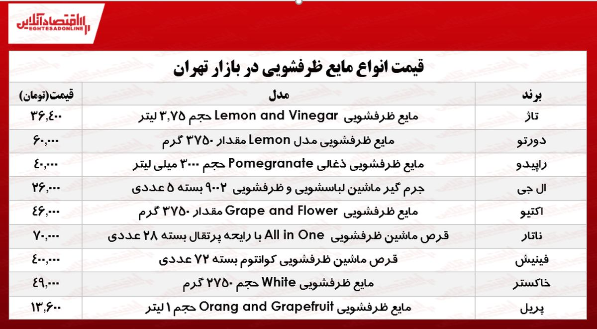 قیمت روز انواع مایع ظرفشویی در بازار چند؟ +جدول