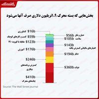 بسته محرک ۱.۹تریلیون دلاری آمریکا صرف چه مواردی میشود؟