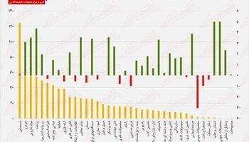 نقشه «بازدهی-ارزش معاملات» امروز در بورس/ چرخش تقاضا به سمت خودروییها