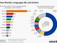 فارسی، نهمین زبان پرکاربرد در فضای مجازی است