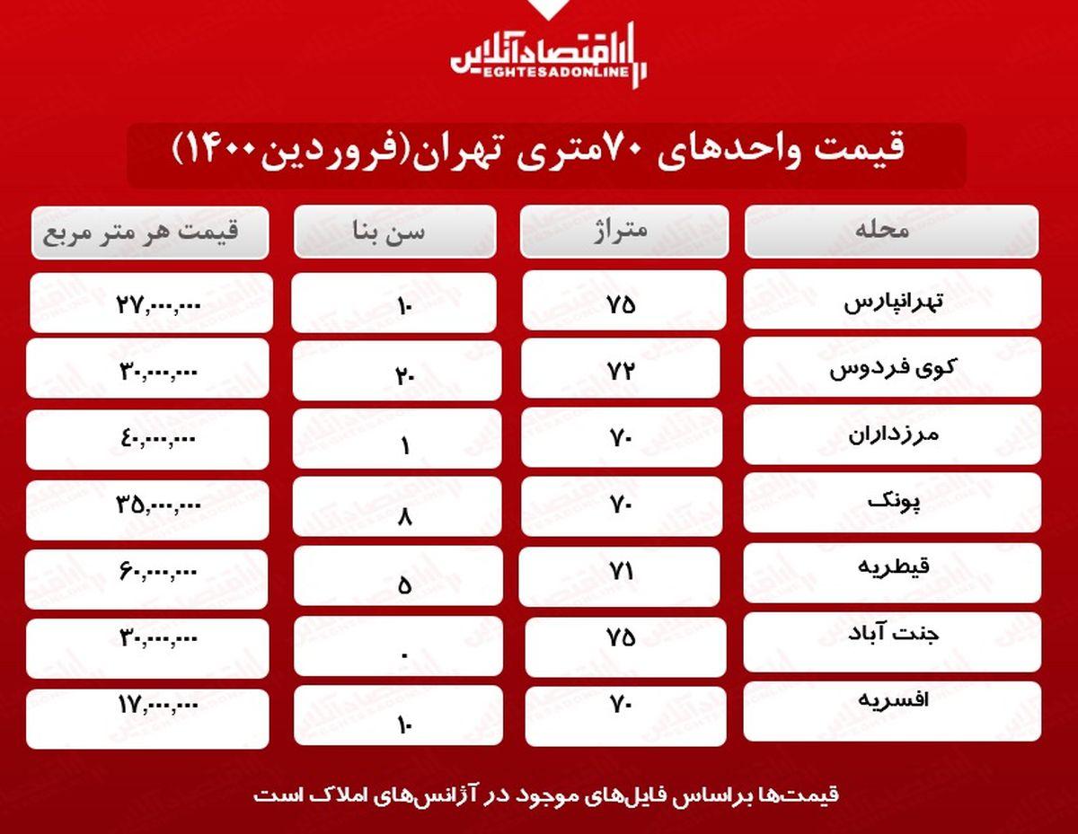 یک خانه ۷۰ متری در تهران چند؟
