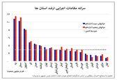 کدام استانها بیشترین اعضای کابینه را با توجه به جمعیتشان داشتهاند؟