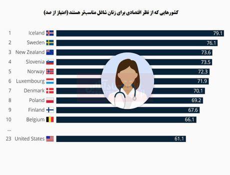 بهترین کشورها برای زنان شاغل کدامند؟