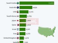 آمریکا به کدام کشورها اسلحه صادر میکند؟/ عربستان سعودی در صدر