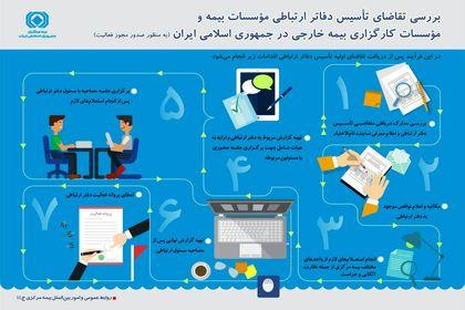 مراحل تاسیس دفاتر ارتباطی موسسات بیمه و کارگزاری بیمه خارجی در ایران +اینفوگرافیک