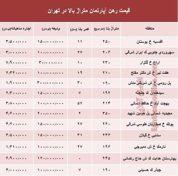 مظنه اجارهبهای آپارتمانهای بزرگ تهران +جدول