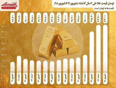 طلا ٧ساله چقدر گران شد؟