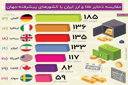 مقایسه ذخایر طلا و ارز ایران با کشورهای پیشرفته جهان +اینفوگرافیک