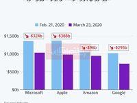 ارزش بازار برترین شرکتهای تکنولوژی آمریکا چقدر کاهش یافت؟/ مایکروسافت تنها شرکت باقی مانده با ارزش یک تریلیون دلار