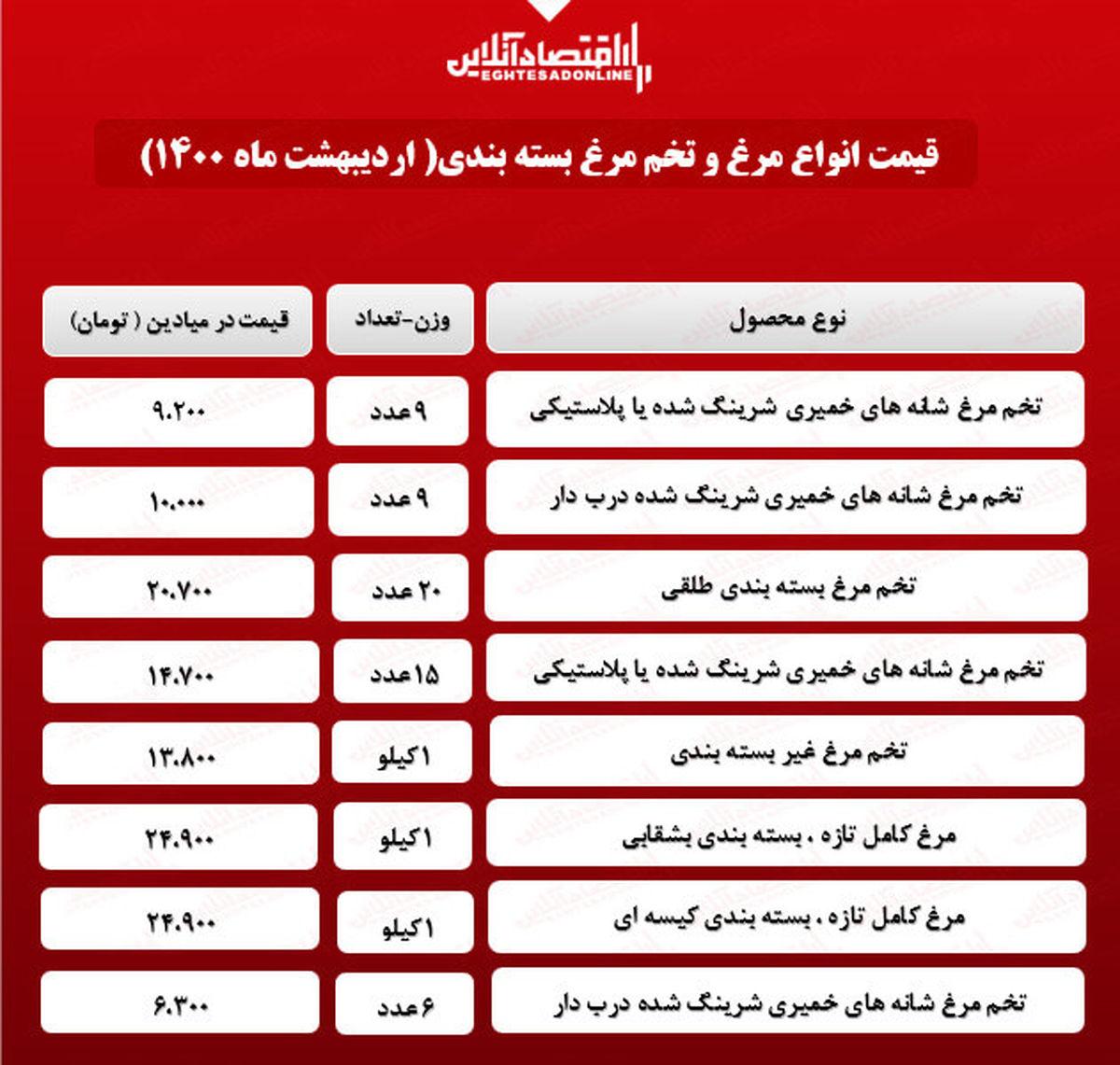 قیمت انواع تخم مرغ بسته بندی + جدول