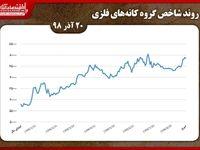عملکرد امروز شاخص گروه کانههای فلزی بورس تهران