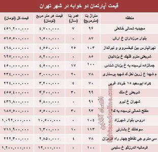 آپارتمانهای دوخوابه تهران چند؟ +جدول