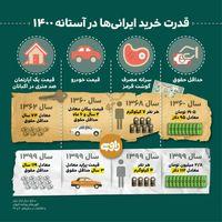 مقایسه قدرت خرید ایرانیها در آستانه ۱۴۰۰با سال ۱۳۶۲