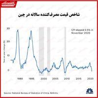 شاخص قیمت مصرفکننده چین پس از یازده سال سقوط کرد