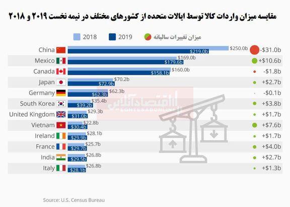 تاثیر جنگ تجاری با چین در تراز تجاری آمریکا/ شرکای وارداتی جدید آمریکا کدام کشورها هستند؟