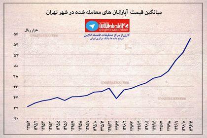 میانگین قیمت آپارتمان در تهران +اینفوگرافیگ