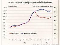 روند رشد بهای تولیدکننده و نرخ تبدیل ارز +اینفوگرافیک