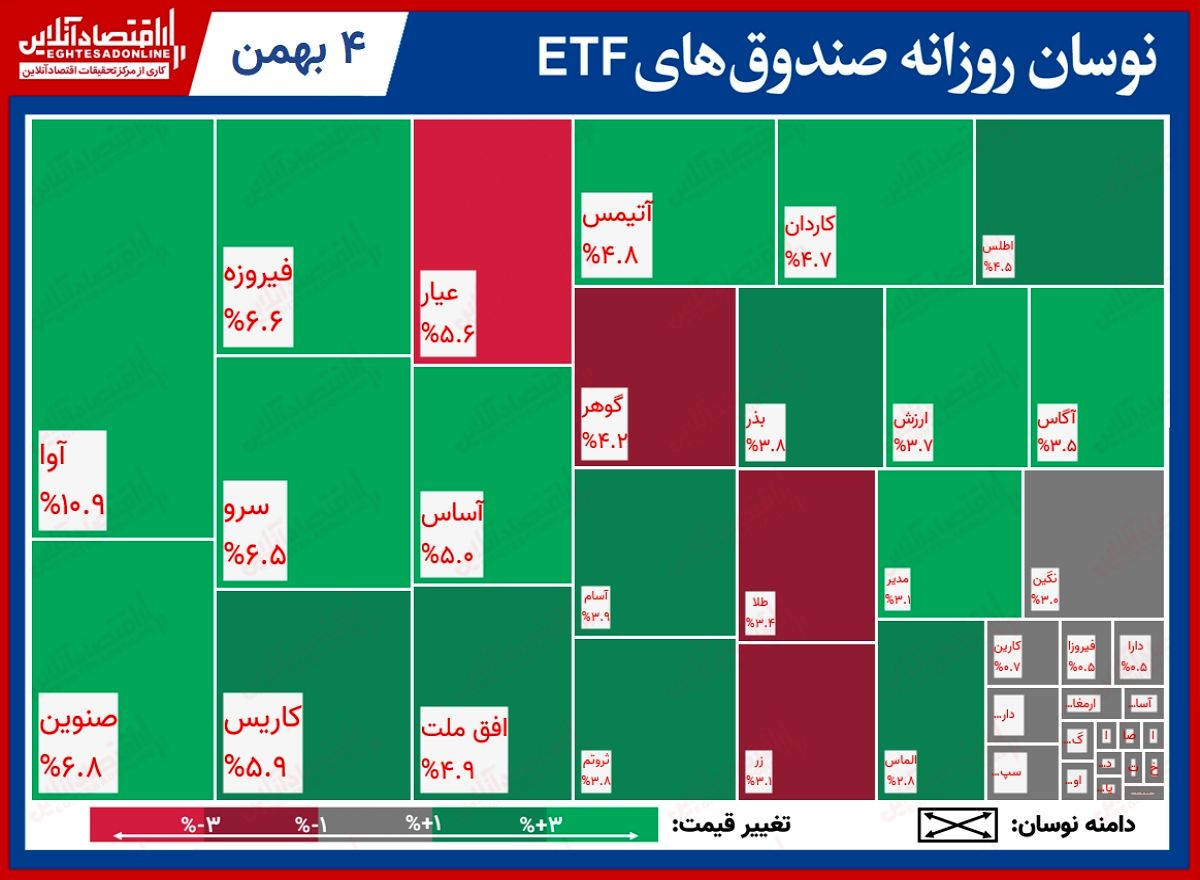 تحرکات روزانه صندوقهای قابل معامله/ نمایش خیرهکننده آوای معیار در بورس امروز