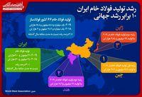 رشد تولید فولاد خام ایران ١٠برابر رشد جهانی