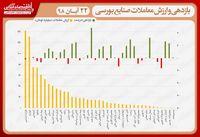نقشه بازدهی و ارزش معاملات صنایع بورسی در انتهای داد و ستدهای روز جاری/ صعود نماگر به کانال ۳۰۷هزار واحدی