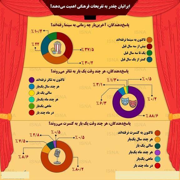 ایرانیها چقدر به تفریحات فرهنگی اهمیت میدهند؟