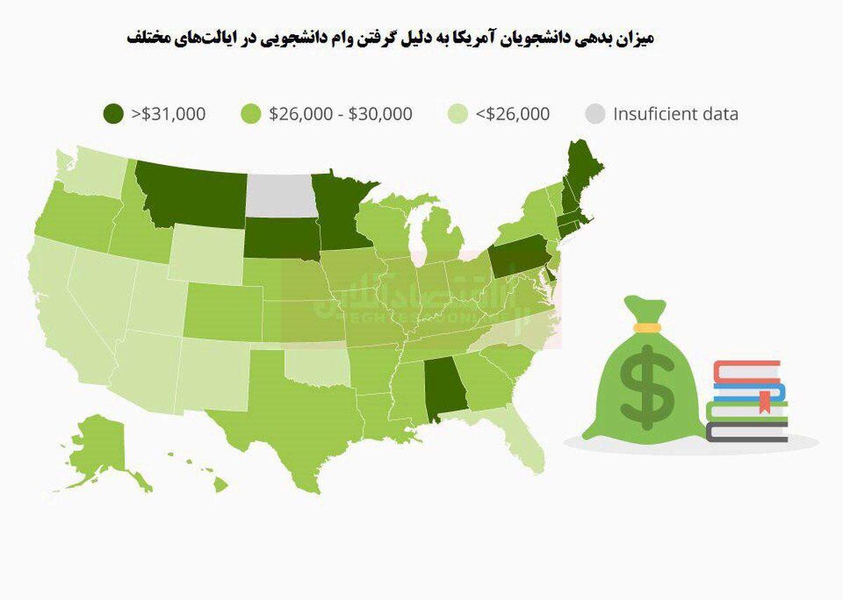 بدهی دانشجویان،یکی از مشکلات ملی ایالات متحده