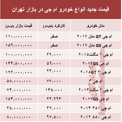 قیمت جدید انواع خودرو ام جی در بازار تهران +جدول