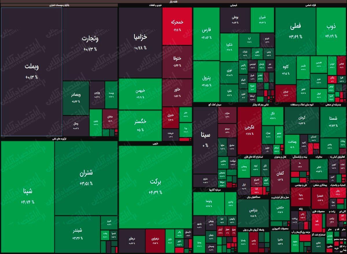 نقشه بورس (۴خرداد) / رشد هفت هزار واحدی شاخص کل